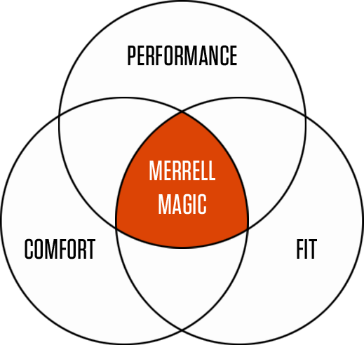 Venn diagram shows that the intersection of performance, comfort and fit is Merrell Magic.